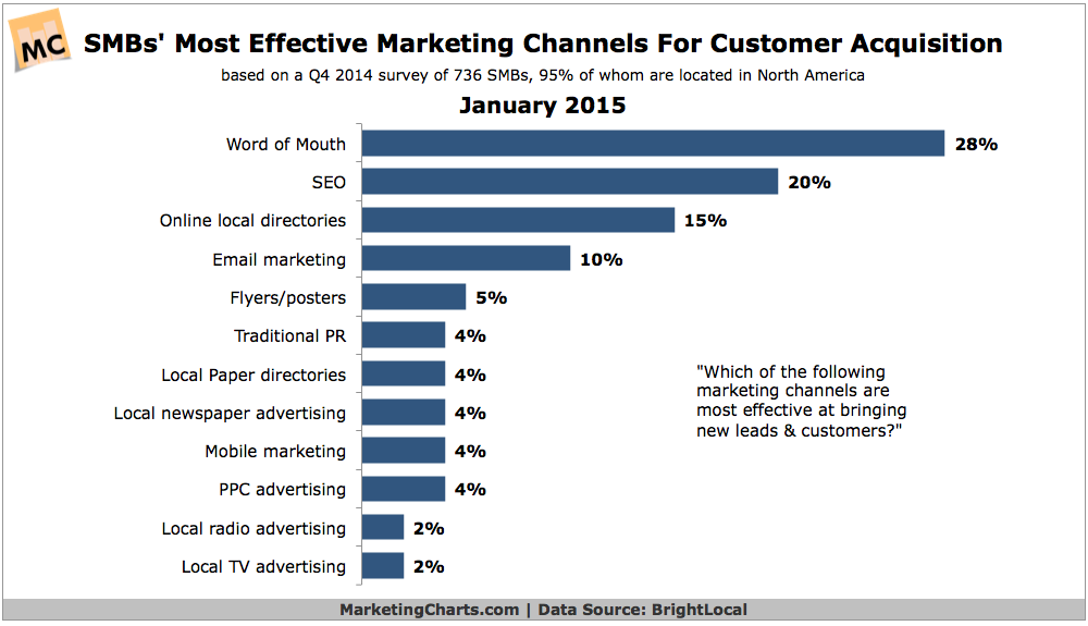 brightlocal-smbs-most-effective-customer-acquisition-channels-jan2015